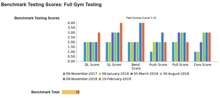 All of SPT's services provide Fitness Testing and tracking to ensure athletes are improving each quarter