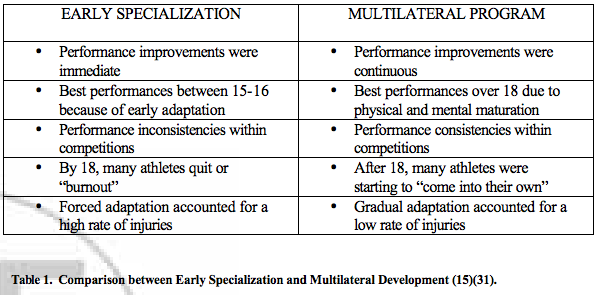"An excerpt from T.O Bompa, ""Total Training for Young Children,"" 2000 contrasting traits found in athletes that specialize too early versus athletes that are non-specialized or multilateral."